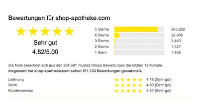 Trusted Shops Bewertung shop-apotheke.com 2002