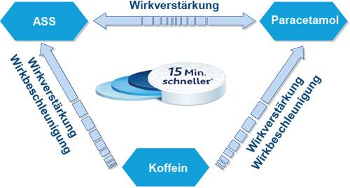 Thomapyrin Wirk-Demo
